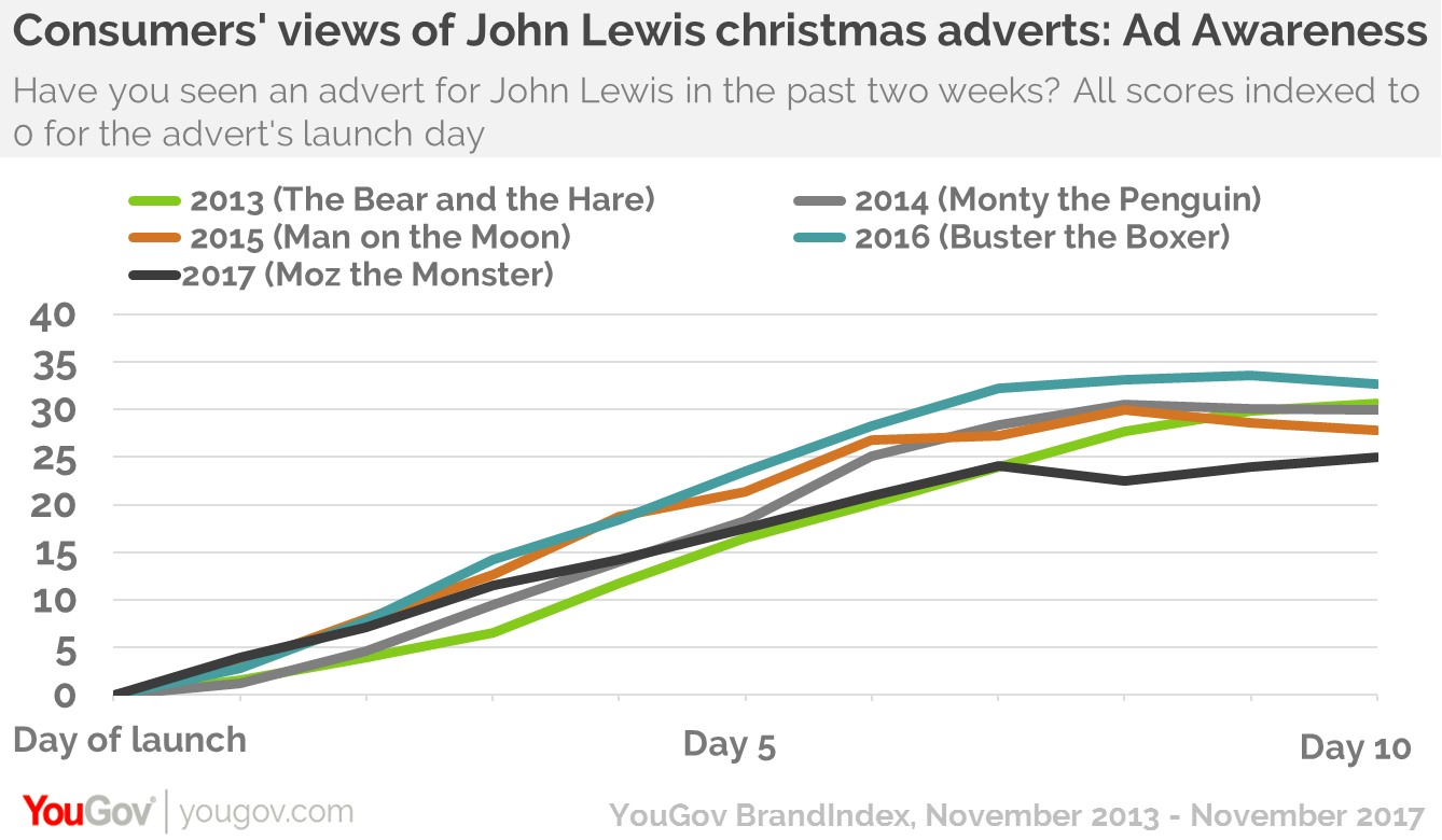 john lewiss moz the monster has lowest awareness of brands last five christmas ads after 10 days - Day After Christmas Ads